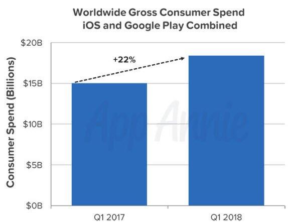 В первом квартале 2018 было скачано 27,5 млрд приложений для iOS и Android