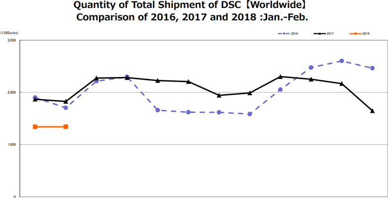 В целом поставки цифровых камер за год уменьшились на 26,6%