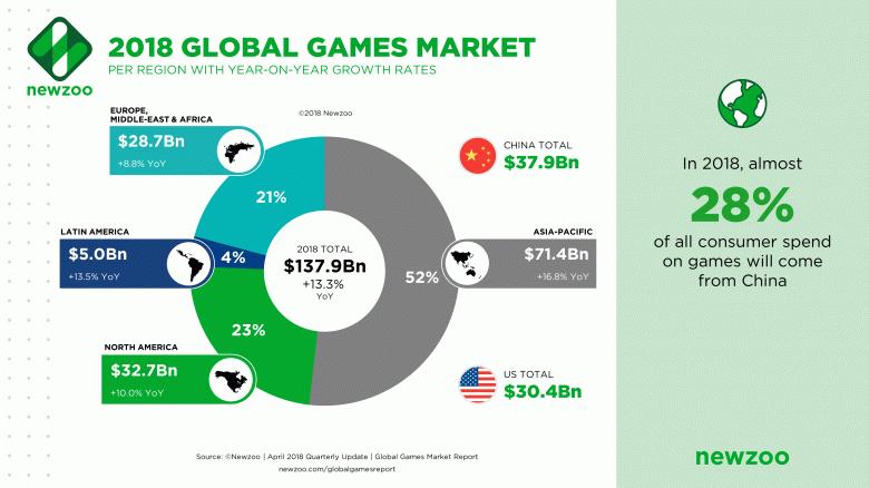 Мобильные игры занимают более половины всего игрового рынка