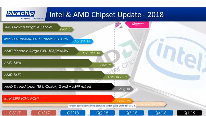 Появились подробности касательно графика выхода новых решений AMD и Intel в нынешнем году