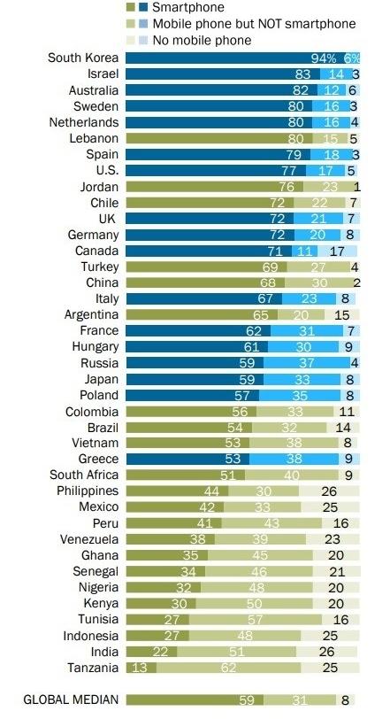 Лишь 59% пользователей мобильных устройств в мире предпочитают смартфоны