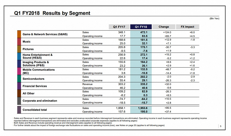 За прошедший квартал Sony продала всего 2 млн смартфонов