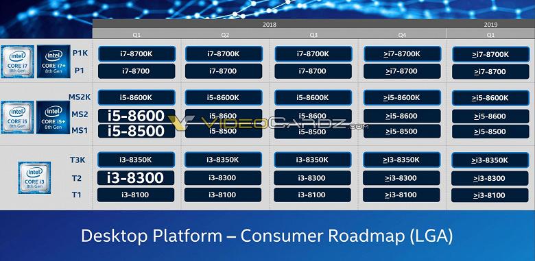 Чипсет Intel Z390 придет на смену Z370 в этом квартале