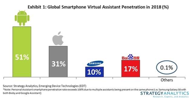 По подсчетам Strategy Analytics, каждый второй смартфон оснащен виртуальным помощником