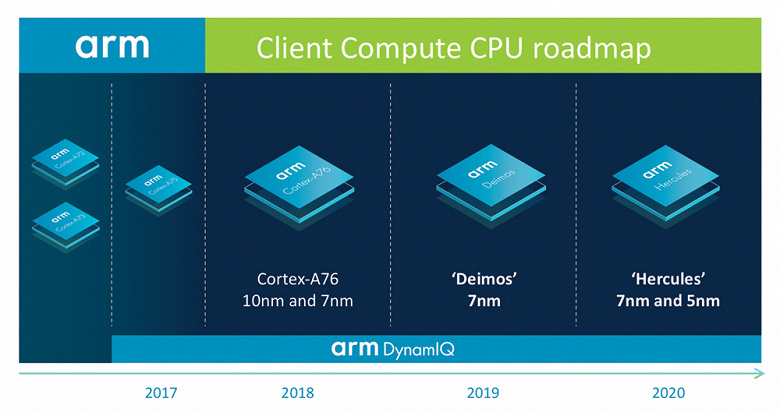 Arm_Client_Compute_CPU_roadmap_lo-res_FI