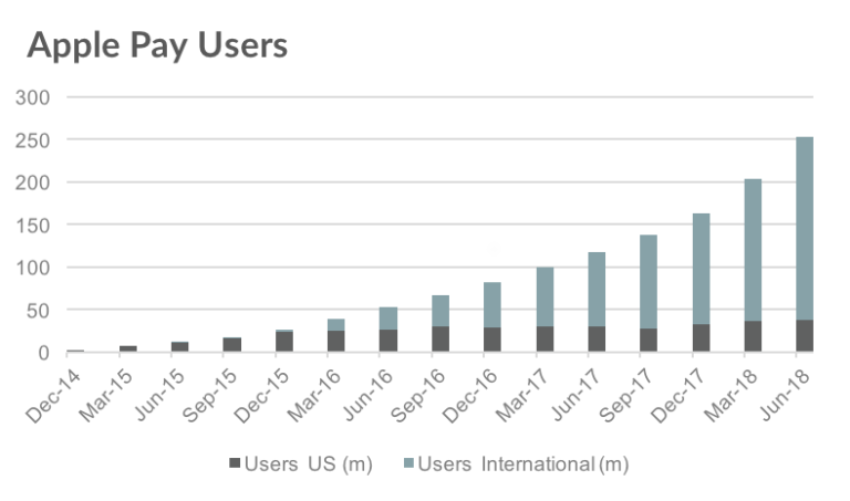 Apple-pay-users-Graph-2-768x453.png