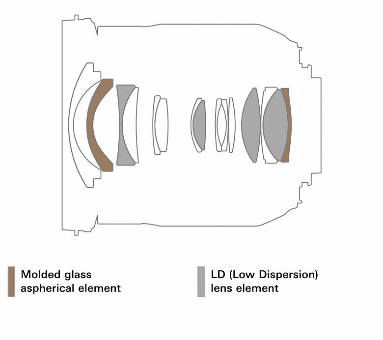 Tamron-17-35mm-f2.8-4-Di-OSD-lens-Model-