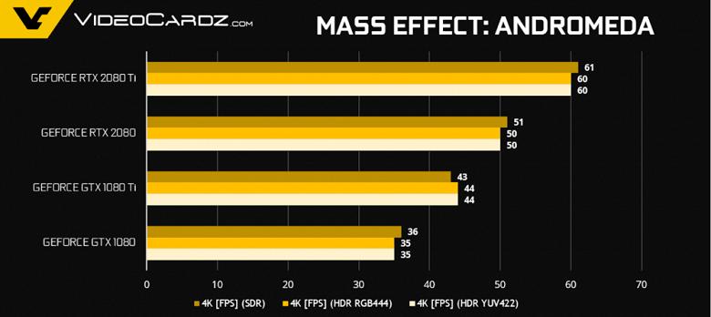 GeForce-RTX-2080-Ti-RTX-2080-Mass-Effect