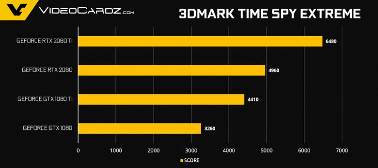GeForce-RTX-2080-Ti-RTX-2080-TimeSpy-100