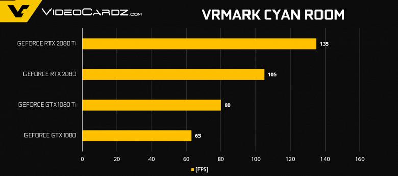 GeForce-RTX-2080-Ti-RTX-2080-VRMark-1000