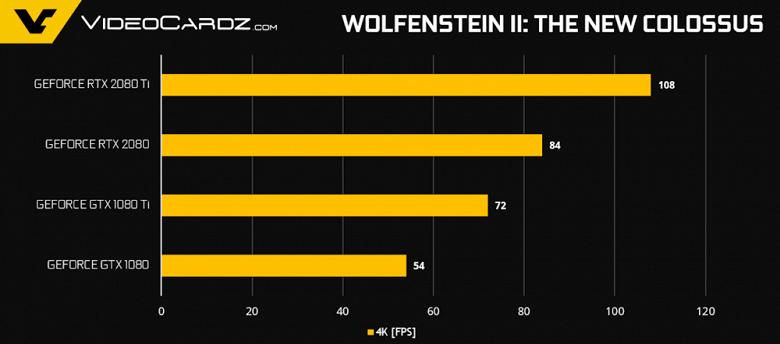 GeForce-RTX-2080-Ti-RTX-2080-Wolf2-1000x