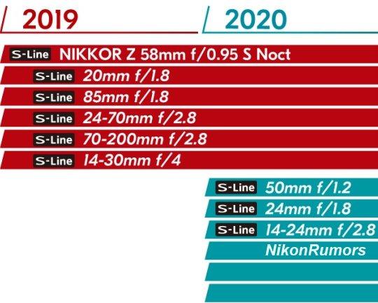 Nikon-Nikkor-Z-mirrorless-lens-roadmap.j