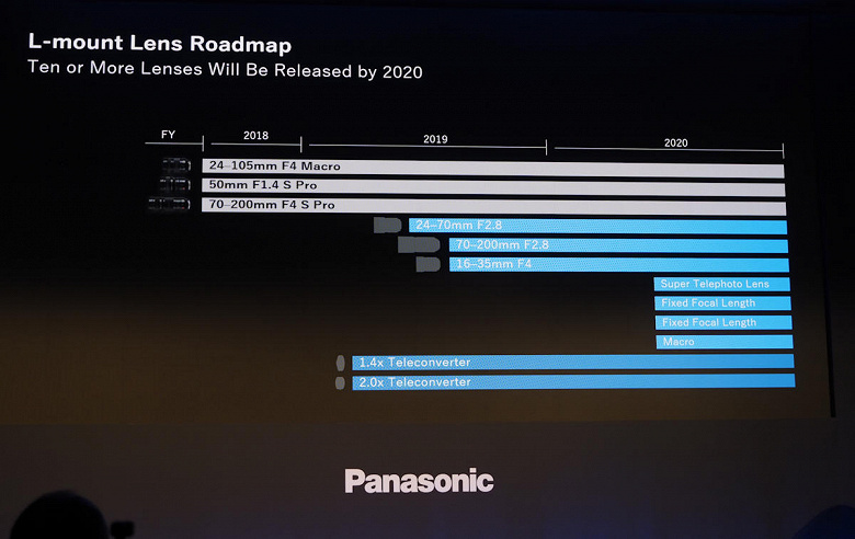 Panasonic-Lumix-S-L-mount-lenses-roadmap