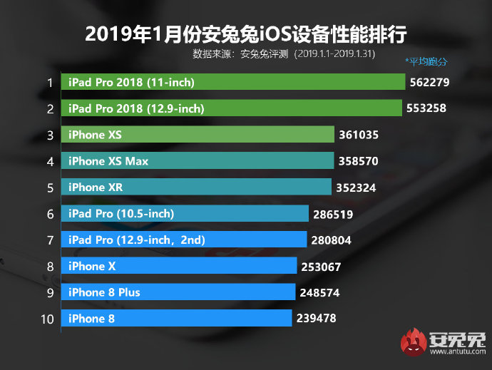 Top-10-iOS-devices-January-2019.png