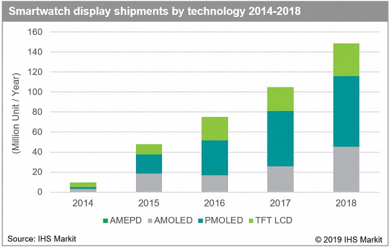 2019.04.01_Smartwatch_display_shipments_