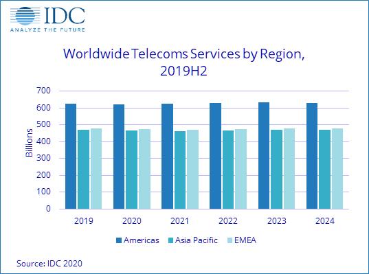 COVID-19 мало повлияет на рынок услуг связи и платного телевидения