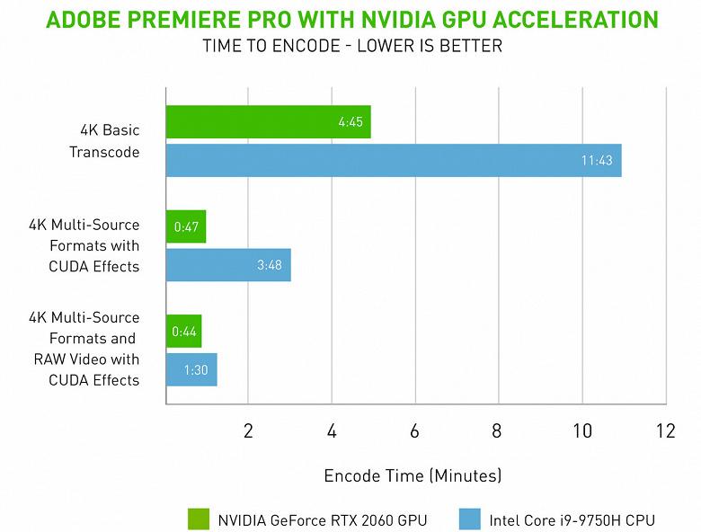 Adobe Premiere Pro научится намного эффективнее использовать для кодирования видеокарты