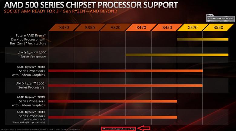 Учись, Intel. Настольные процессоры Ryzen 4000 будут работать даже на системных платах с чипсетами X470 и B450