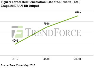 Выпуск новых видеокарт и игровых приставок повысит спрос на графическую память DRAM