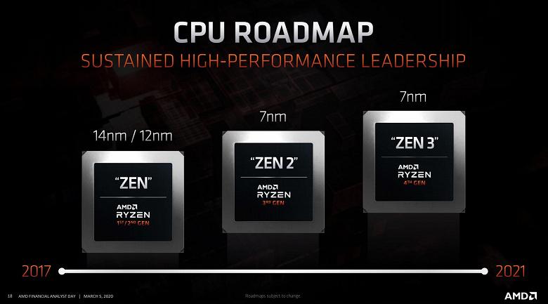 AMD уходит в отрыв? Уже в этом году компания может выпустить настольные CPU Ryzen 4000 на техпроцессе 5 нм