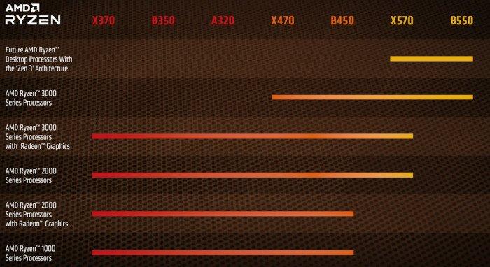 Процессоры AMD на архитектуре Zen 3 будут совместимы с разъемом AM4
