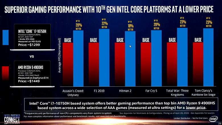 Компания Intel пошла на хитрость, сравнивая свои процессоры с процессорами AMD