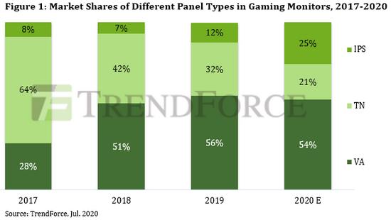 Поставки игровых мониторов в этом году вырастут на 37%