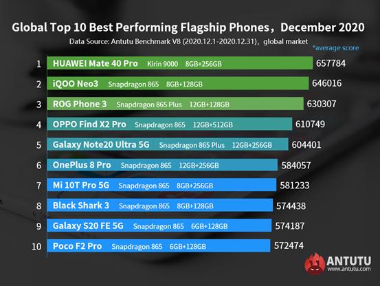 Лидеры производительности среди смартфонов Android во всём мире. Декабрьский рейтинг AnTuTu возглавил Huawei Mate 40 Pro