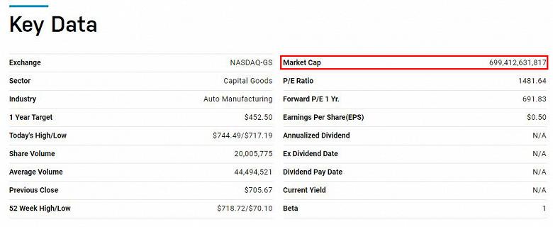 Растет не только Bitcoin, но и акции Tesla. Компания стоит уже 700 миллиардов долларов