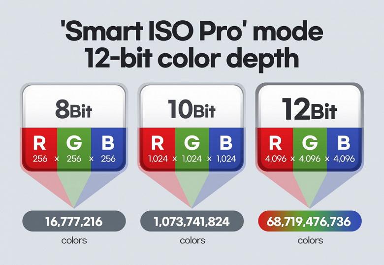 Представлен первый датчик изображения Samsung с поддержкой 12-битного цвета