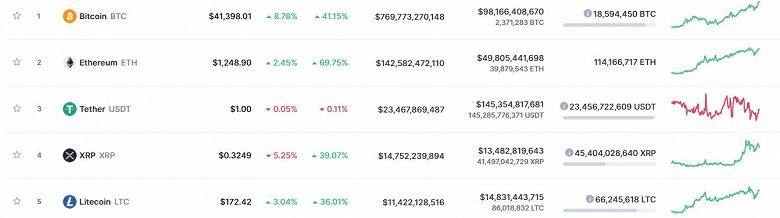 Хороший день для криптоинвестора. Bitcoin уже дороже 41 000 долларов, Etherium  1250 долларов