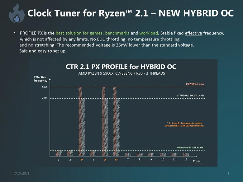 5 ГГц для Ryzen 5000  миф или реальность Приложение Clock Tuner for Ryzen 2.1 поможет достичь подобных частот