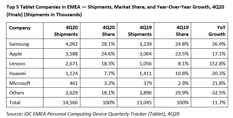 Samsung обошла Apple в регионе с более чем 2 млрд жителей. Появились данные о рынке планшетов в регионе EMEA