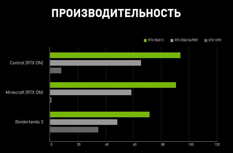 12 ГБ памяти GDDR6, 3584 ядер CUDA, HDMI 2.1 и TDP 170 Вт. Все характеристики GeForce RTX 3060 перед стартом продаж