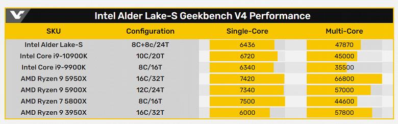 Первые результаты тестирования полностью новых настольных процессоров Intel не демонстрируют особого преимущества над текущими CPU