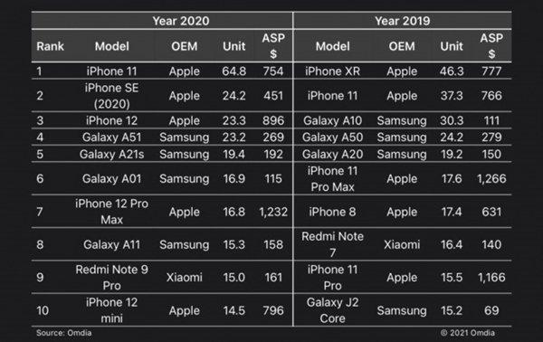 Провальный iPhone 12 mini продаётся лучше iPhone 12 Pro и лишь немного уступает iPhone 12 Pro Max