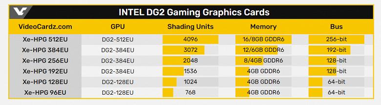 Intel готовится выпустить целую линейку игровых настольных дискретных видеокарт. Разница между моделями будет очень велика