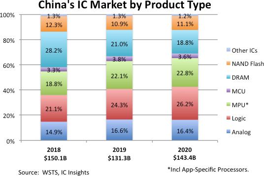 В прошлом году китайский рынок микросхем достиг 143,4 млрд долларов