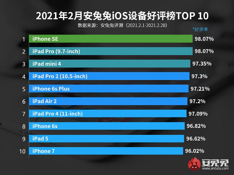 В рейтинг AnTuTu удовлетворённости гаджетами Apple не вошло ни одного iPhone младше 5 лет: оригинальный iPhone SE лидирует