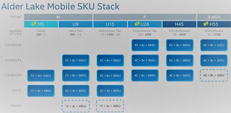 Среди новейших мобильных процессоров Intel будут очень горячие модели Подробности о классах CPU Alder Lake