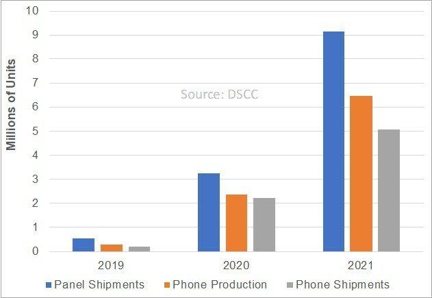 DSCC прогнозирует резкий рост поставок складных смартфонов во втором полугодии