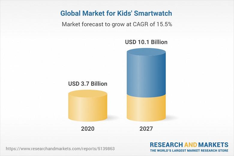 К 2027 году продажи детских умных часов достигнут 10,1 млрд долларов