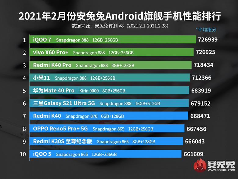 Redmi K40 Pro и Redmi K40 ворвались в рейтинг флагманов AnTuTu, а Xiaomi Mi 11 вылетел из тройки лидеров