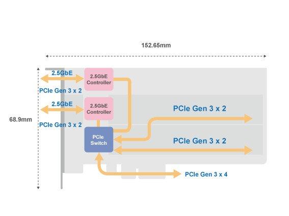 QNAP предлагает карту расширения QM2-2P2G2T с двумя слотами M.2 и двумя портами 2.5GbE
