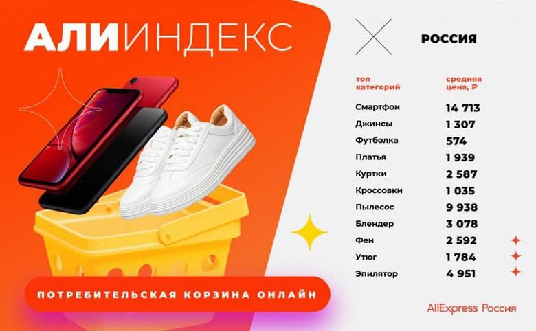 Poco X3, Redmi Note 9 и iPhone XR лидируют в потребительской онлайн-корзине россиян AliExpress