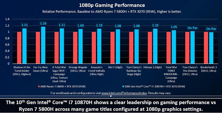 Intel утверждает, что Core i7-10870H лучше подходит для игр, чем Ryzen 7 5800H