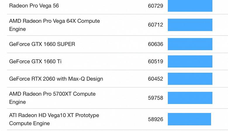 Мобильная Nvidia GeForce RTX 3050 Ti получила 2560 ядер CUDA и 4 ГБ памяти, а ее производительность  на уровне GeForce RTX 2060