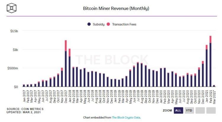 Майнеры Bitcoin за февраль заработали 1,36 миллиарда долларов. И это рекорд
