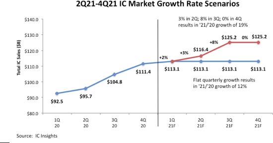 IC Insights повышает прогноз роста рынка микросхем на 2021 год с 12% до 19%