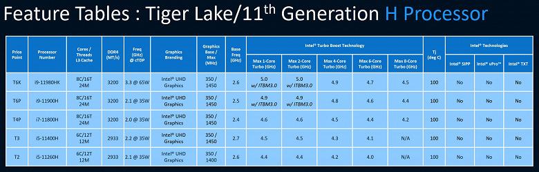 Все характеристики действительно мощных мобильных процессоров Intel нового поколения. Tiger Lake-H45 выйдут во втором квартале